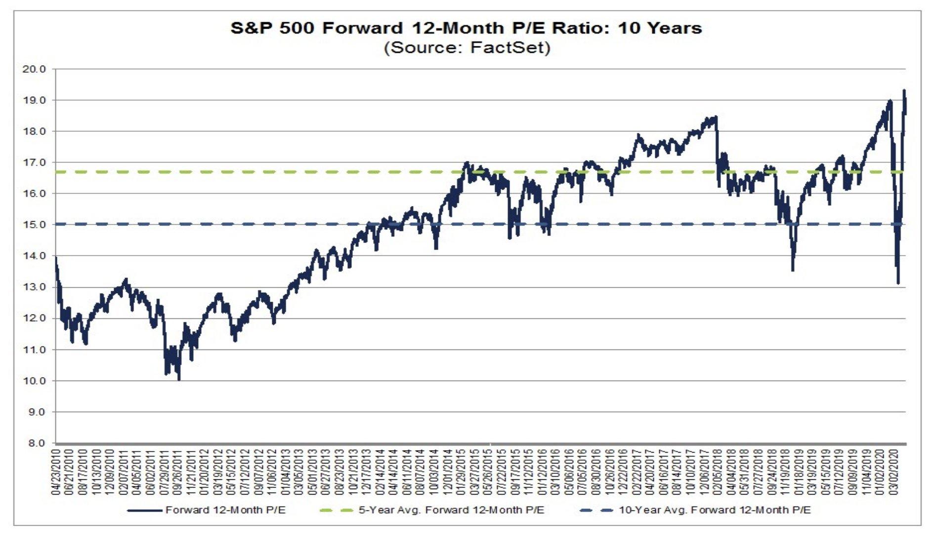 aandelen overgewaardeerd