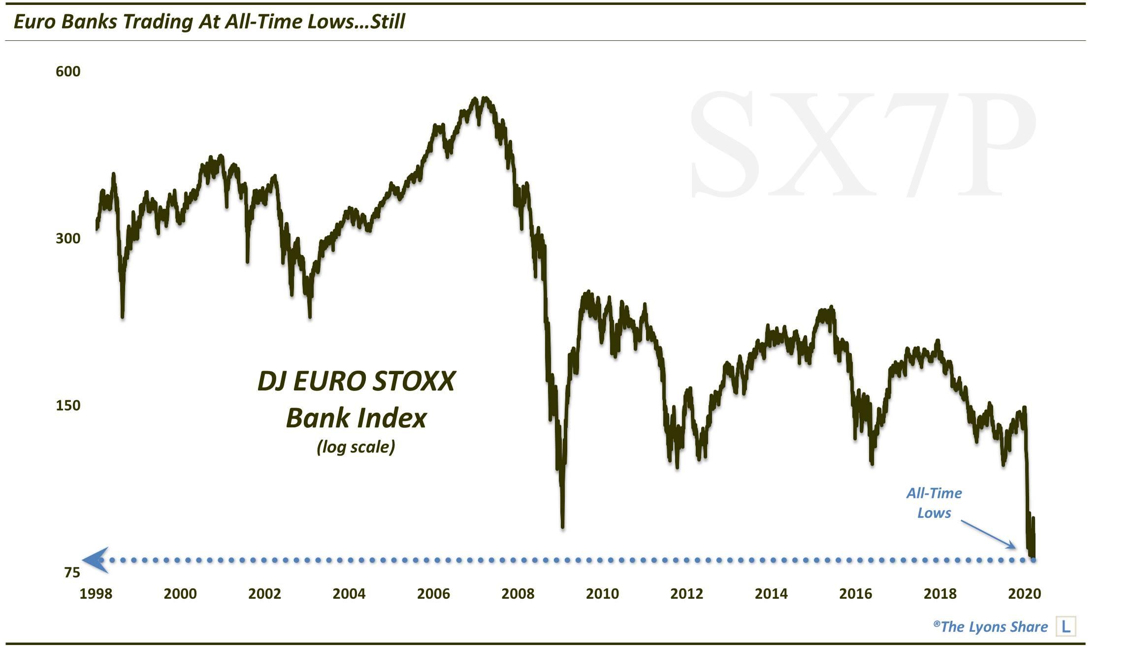 Europese bankaandelen