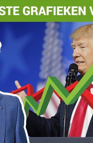 Beleggers schrikken (nog) niet van de Amerikaanse verkiezingen
