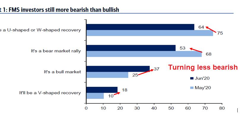 Beleggers pessimistisch