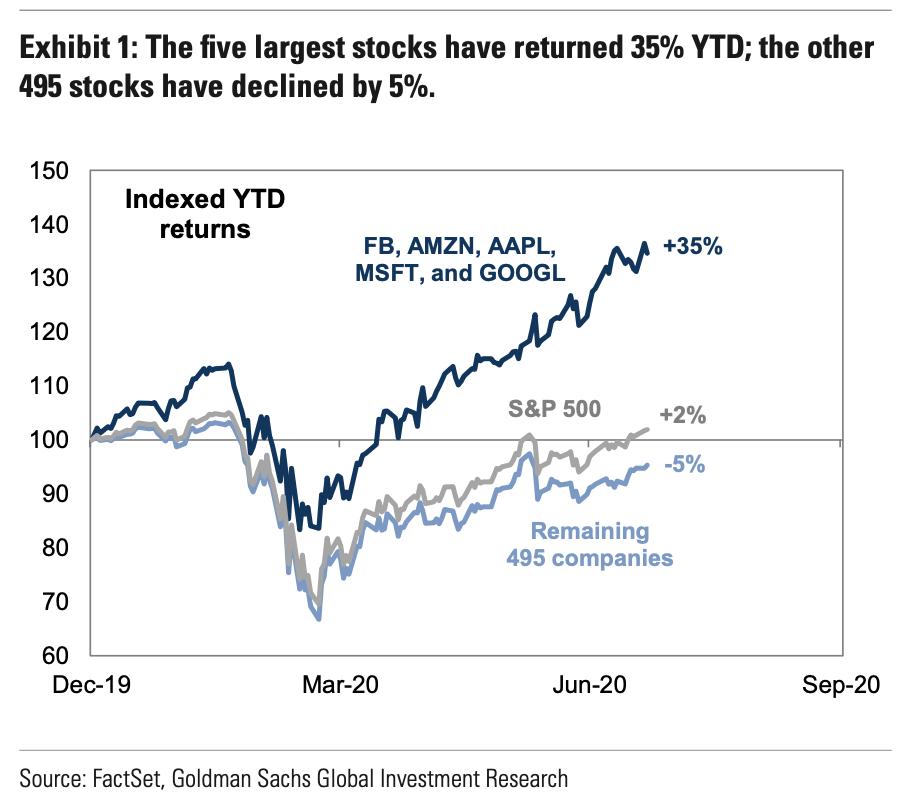 grootste aandelen ter wereld