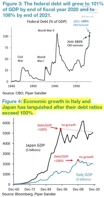 Amerikaanse schuldenberg